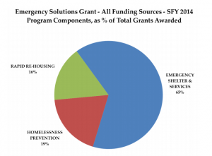 emergencysolutionsgrant